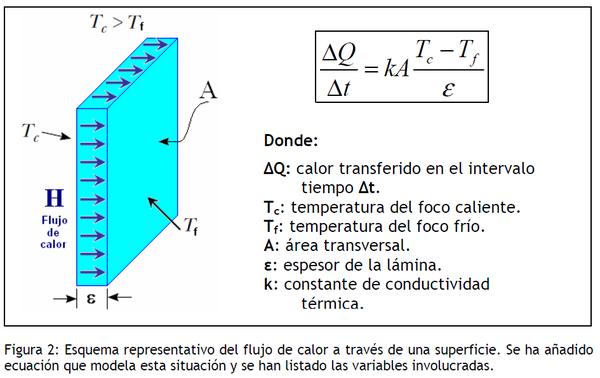 Conductividad t rmica fis 152 uv - Que es un emisor termico ...